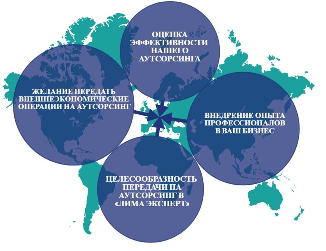 Аутсорсинг внешнеэкономической деятельности
